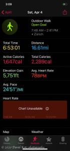 Hike stats for the whole outing – from home to home.